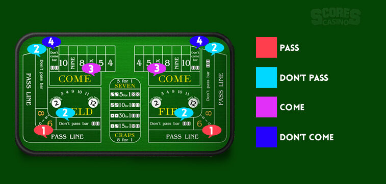 The popular bets you can place in craps